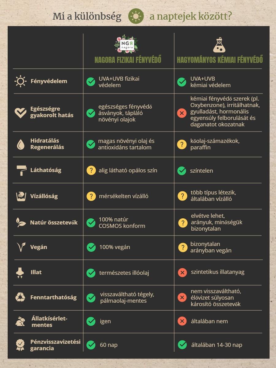 Különbség a kémiai és a fizikai fényvédő között