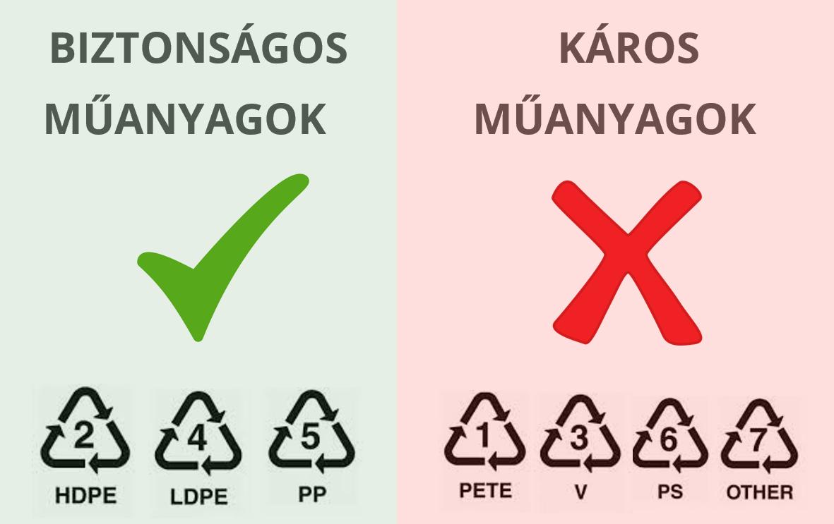 Biztonságos és káros műanyagok. BPA, HDPE, PE, PVC, PETE, PET, LDPE, PP