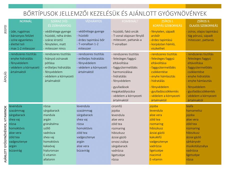 Bőrtípusok jellemzői és gyógynövények